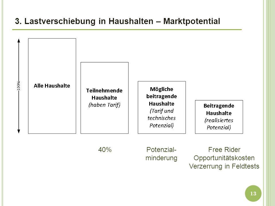 3. Lastverschiebung in Haushalten – Marktpotential 13 40%Potenzial- minderung Free Rider Opportunitätskosten Verzerrung in Feldtests