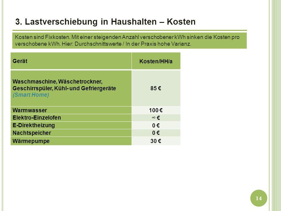 3. Lastverschiebung in Haushalten – Kosten Gerät Kosten/HH/a Waschmaschine, Wäschetrockner, Geschirrspüler, Kühl- und Gefriergeräte (Smart Home) 85 €