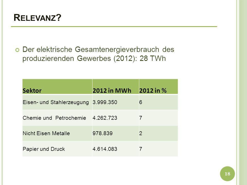 R ELEVANZ ? Der elektrische Gesamtenergieverbrauch des produzierenden Gewerbes (2012): 28 TWh 18 Sektor2012 in MWh2012 in % Eisen- und Stahlerzeugung3