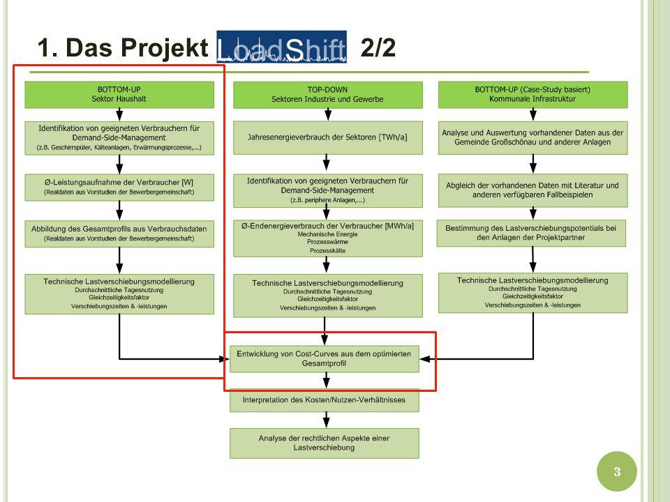 1. Das Projekt 2/2 3