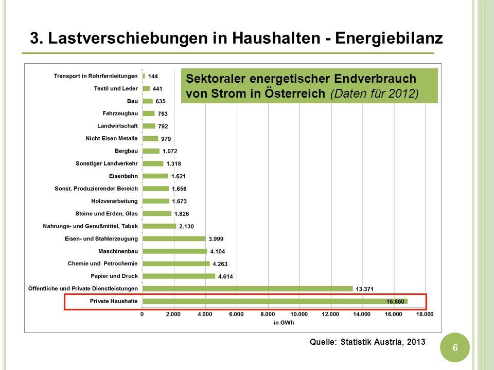 Quelle: Statistik Austria, 2013 3. Lastverschiebungen in Haushalten - Energiebilanz Sektoraler energetischer Endverbrauch von Strom in Österreich (Dat