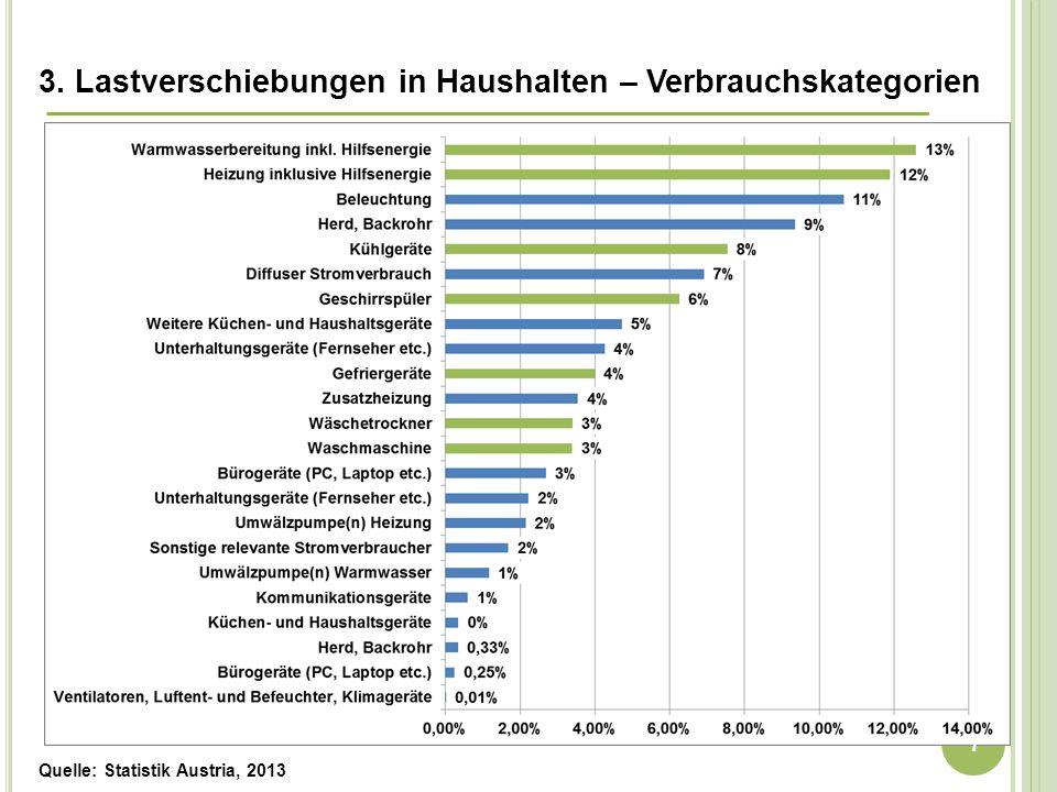 Quelle: Statistik Austria, 2013 3. Lastverschiebungen in Haushalten – Verbrauchskategorien Wie stellt sich der Verbrauch dar? 7