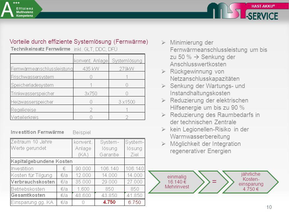 10 HAST-AKKU ® Vorteile durch effiziente Systemlösung (Fernwärme)  Minimierung der Fernwärmeanschlussleistung um bis zu 50 %  Senkung der Anschlussw