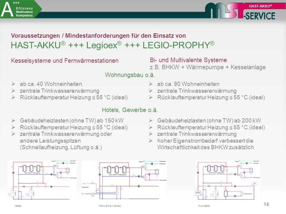 14 HAST-AKKU ® Voraussetzungen / Mindestanforderungen für den Einsatz von HAST-AKKU ® +++ Legioex ® +++ LEGIO-PROPHY ® Kesselsysteme und Fernwärmestat