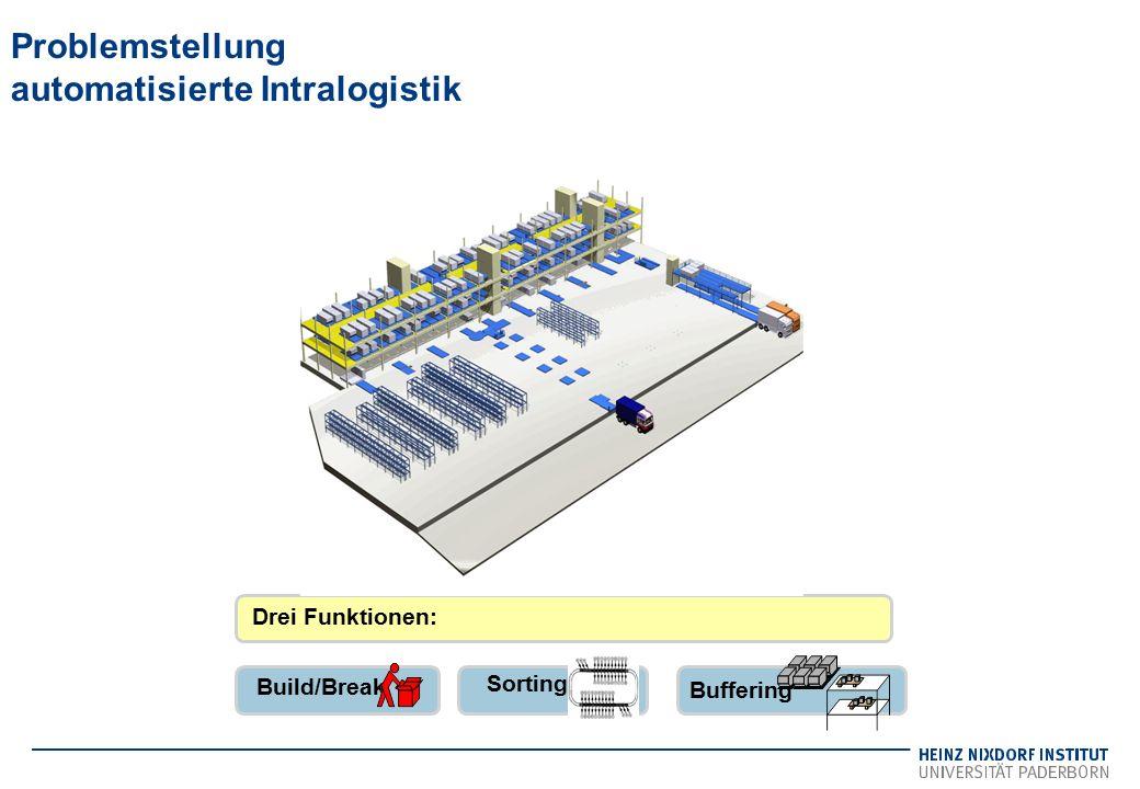 Problemstellung automatisierte Intralogistik Build/Break Buffering Drei Funktionen: Sorting
