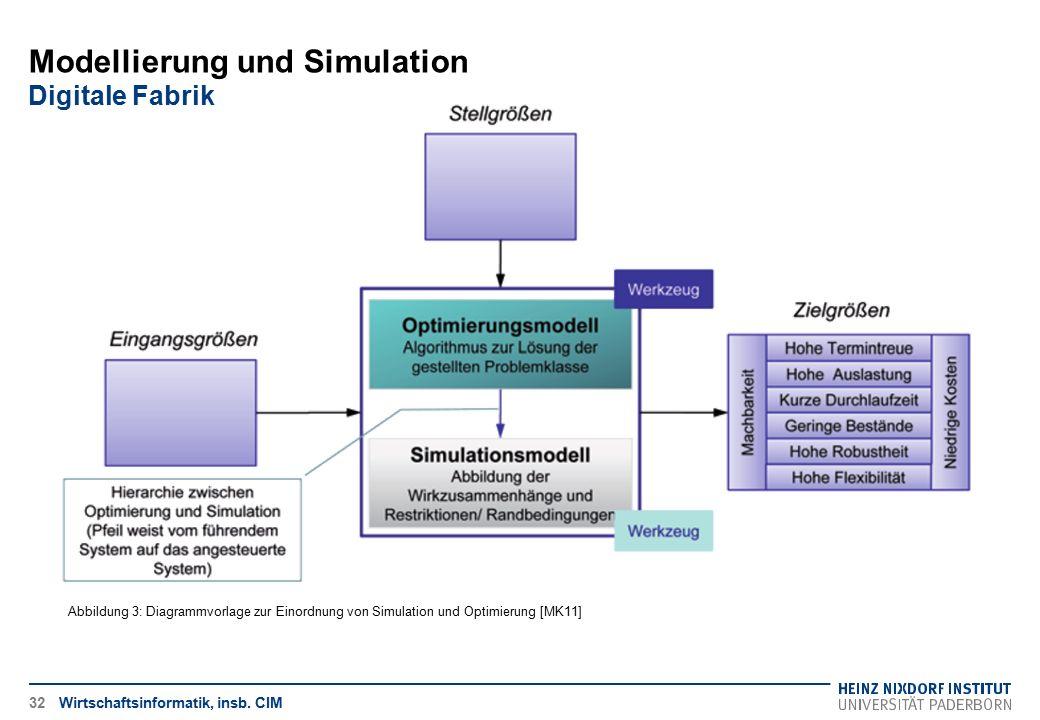 Wirtschaftsinformatik, insb. CIM32 Modellierung und Simulation Digitale Fabrik Abbildung 3: Diagrammvorlage zur Einordnung von Simulation und Optimier