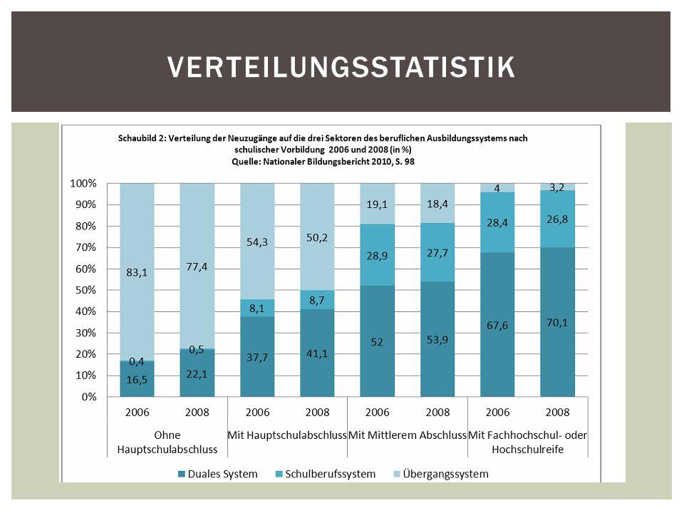 VERTEILUNGSSTATISTIK