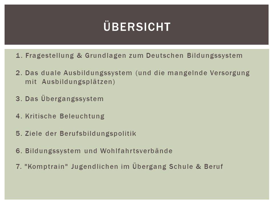 1. Fragestellung & Grundlagen zum Deutschen Bildungssystem 2. Das duale Ausbildungssystem (und die mangelnde Versorgung mit Ausbildungsplätzen) 3. Das