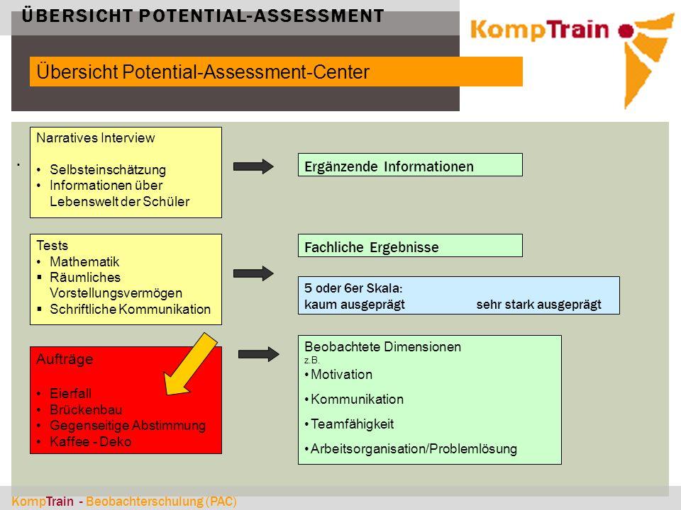 KompTrain - Beobachterschulung (PAC) ÜBERSICHT POTENTIAL-ASSESSMENT. Übersicht Potential-Assessment-Center. Tests Mathematik  Räumliches Vorstellungs