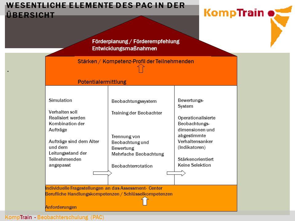 KompTrain - Beobachterschulung (PAC) WESENTLICHE ELEMENTE DES PAC IN DER ÜBERSICHT. Förderplanung / Förderempfehlung Entwicklungsmaßnahmen Stärken / K