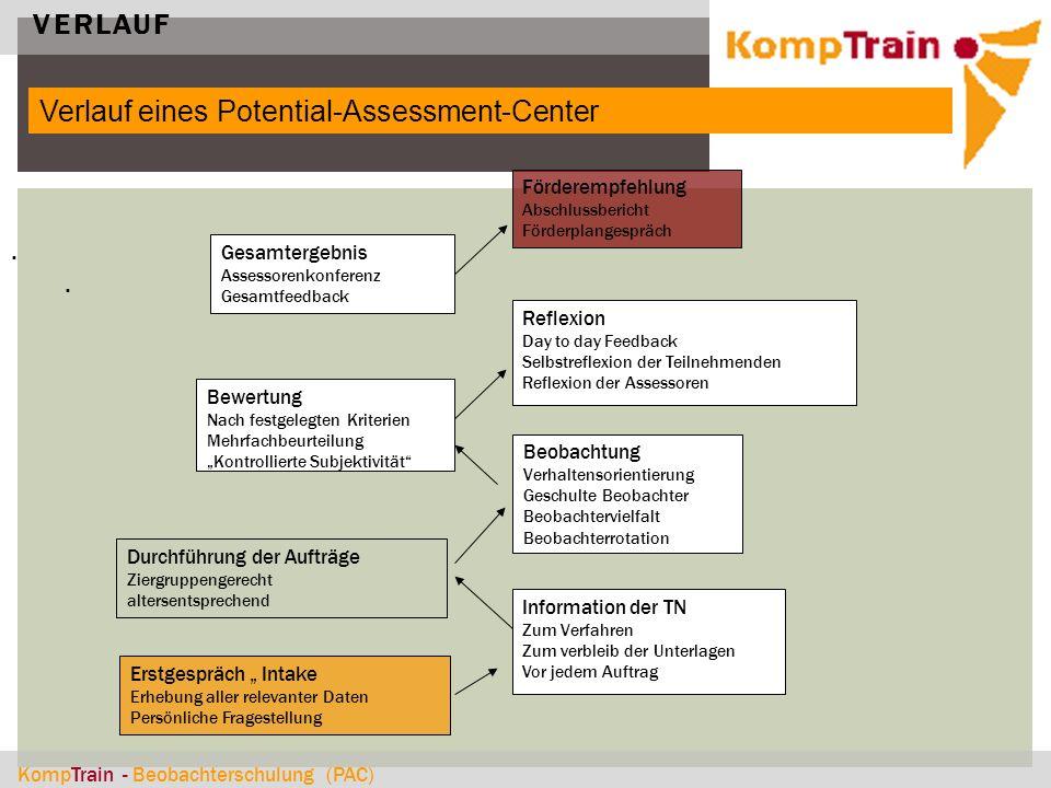 """KompTrain - Beobachterschulung (PAC) VERLAUF. Verlauf eines Potential-Assessment-Center. Erstgespräch """" Intake Erhebung aller relevanter Daten Persönl"""