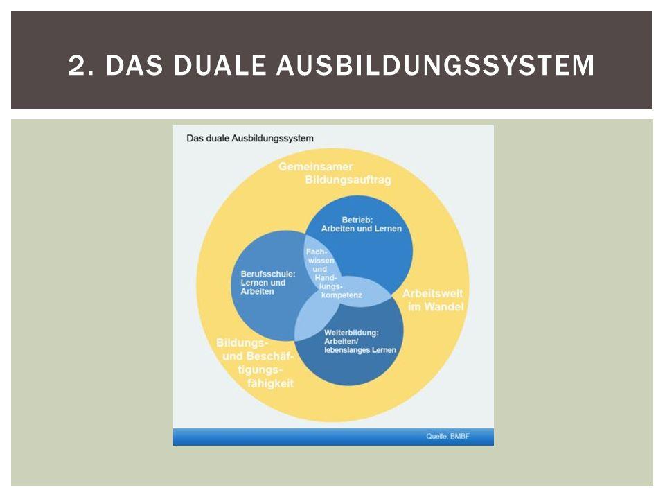 Erhöhung der Ausbildungschancen unter Berücksichtigung des demographischen Wandels Verbesserung der Durchlässigkeit der Bildungssysteme Optimierung des Übergangsmanagements Behebung des Fachkräftemangels Europäisierung der Bildungspolitik 5.