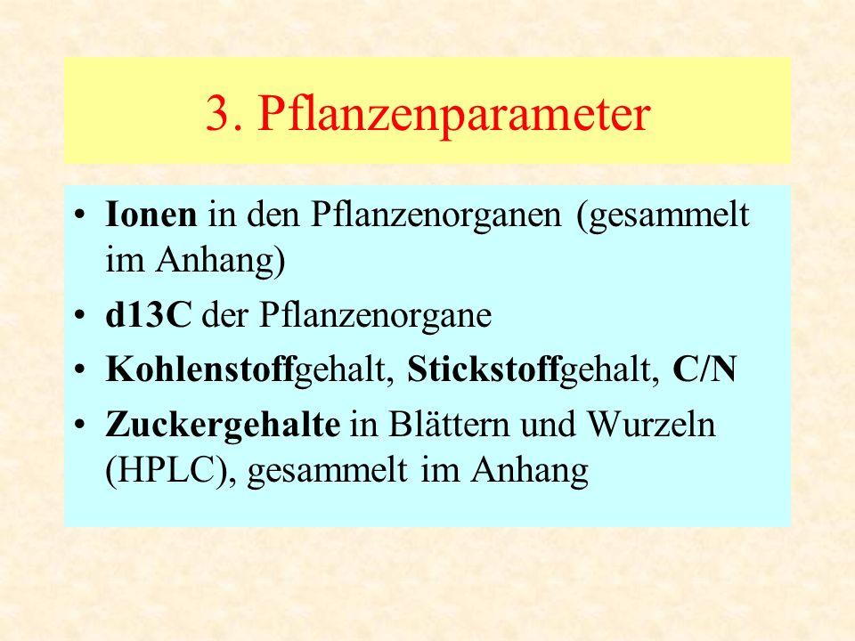3. Pflanzenparameter Ionen in den Pflanzenorganen (gesammelt im Anhang) d13C der Pflanzenorgane Kohlenstoffgehalt, Stickstoffgehalt, C/N Zuckergehalte