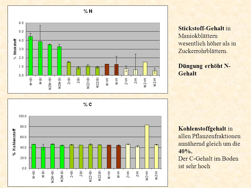 Stickstoff-Gehalt in Maniokblättern wesentlich höher als in Zuckerrohrblättern. Düngung erhöht N- Gehalt Kohlenstoffgehalt in allen Pflanzenfraktionen