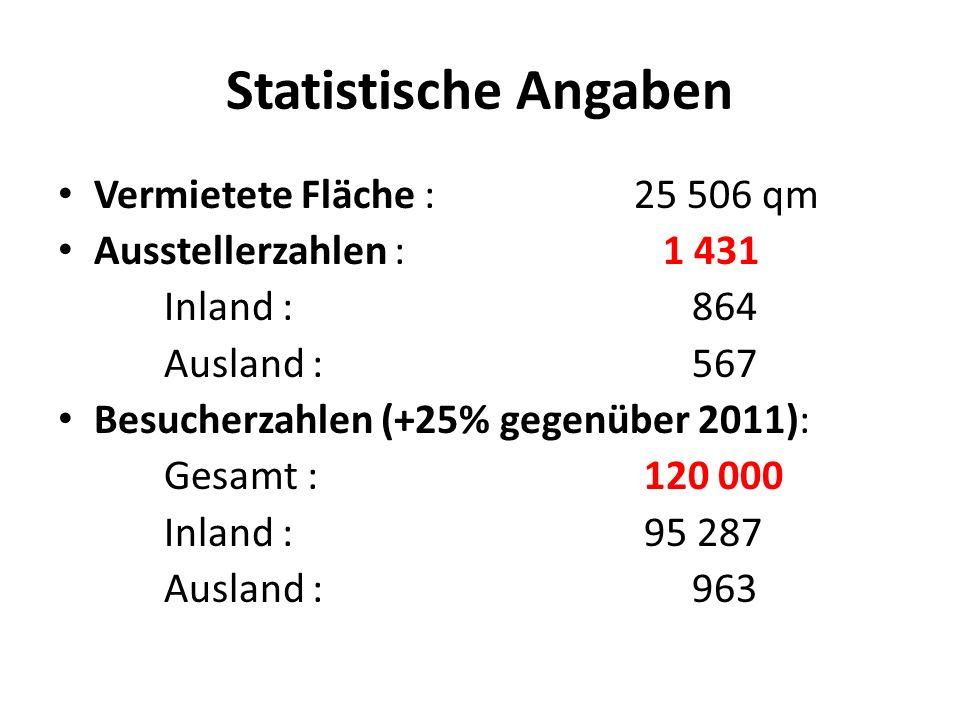 Statistische Angaben Vermietete Fläche :25 506 qm Ausstellerzahlen : 1 431 Inland : 864 Ausland : 567 Besucherzahlen (+25% gegenüber 2011): Gesamt : 120 000 Inland : 95 287 Ausland : 963