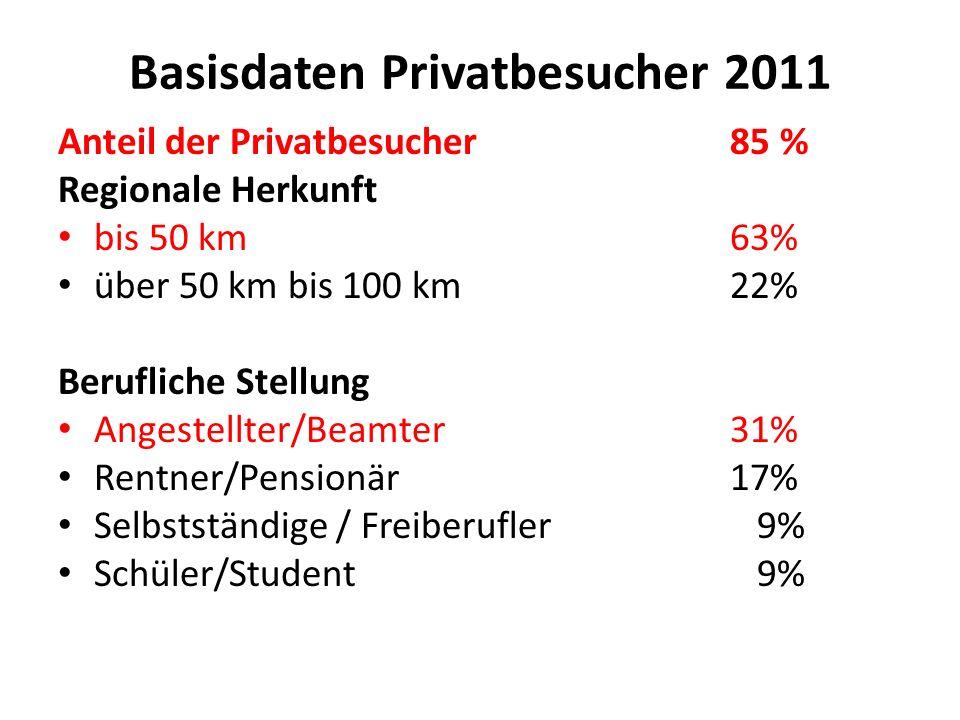 Basisdaten Privatbesucher 2011 Anteil der Privatbesucher85 % Regionale Herkunft bis 50 km63% über 50 km bis 100 km22% Berufliche Stellung Angestellter/Beamter31% Rentner/Pensionär17% Selbstständige / Freiberufler 9% Schüler/Student 9%