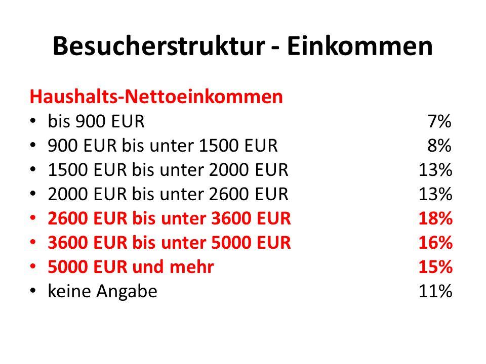 Besucherstruktur - Einkommen Haushalts-Nettoeinkommen bis 900 EUR 7% 900 EUR bis unter 1500 EUR 8% 1500 EUR bis unter 2000 EUR13% 2000 EUR bis unter 2600 EUR13% 2600 EUR bis unter 3600 EUR18% 3600 EUR bis unter 5000 EUR16% 5000 EUR und mehr15% keine Angabe11%