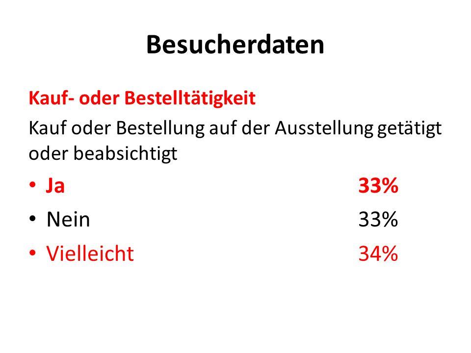 Besucherdaten Kauf- oder Bestelltätigkeit Kauf oder Bestellung auf der Ausstellung getätigt oder beabsichtigt Ja33% Nein33% Vielleicht34%
