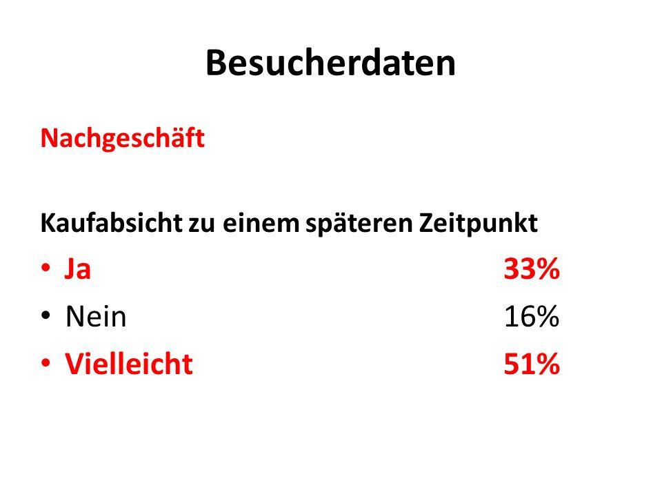 Besucherdaten Nachgeschäft Kaufabsicht zu einem späteren Zeitpunkt Ja33% Nein16% Vielleicht51%