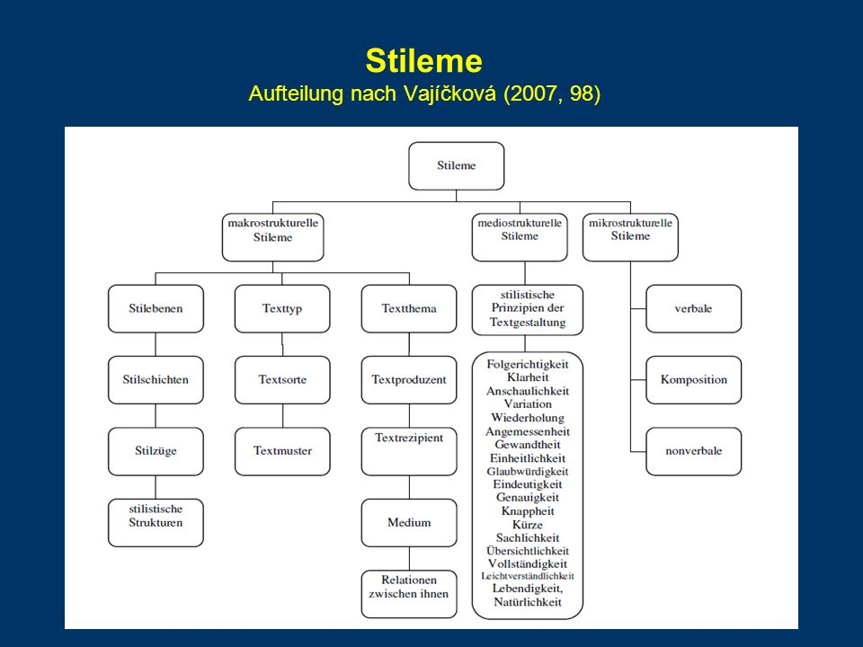 Stileme Aufteilung nach Vajíčková (2007, 98)