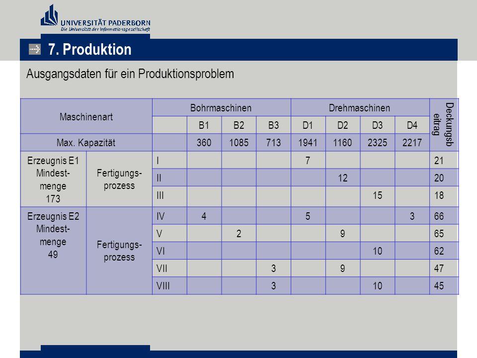 Ausgangsdaten für ein Produktionsproblem Maschinenart BohrmaschinenDrehmaschinen Deckungsb eitrag B1B2B3D1D2D3D4 Max. Kapazität 3601085713194111602325