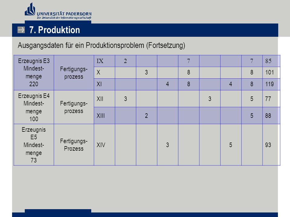 Ausgangsdaten für ein Produktionsproblem (Fortsetzung) Erzeugnis E3 Mindest- menge 220 Fertigungs- prozess IX27785 X388101 XI4848119 Erzeugnis E4 Mind