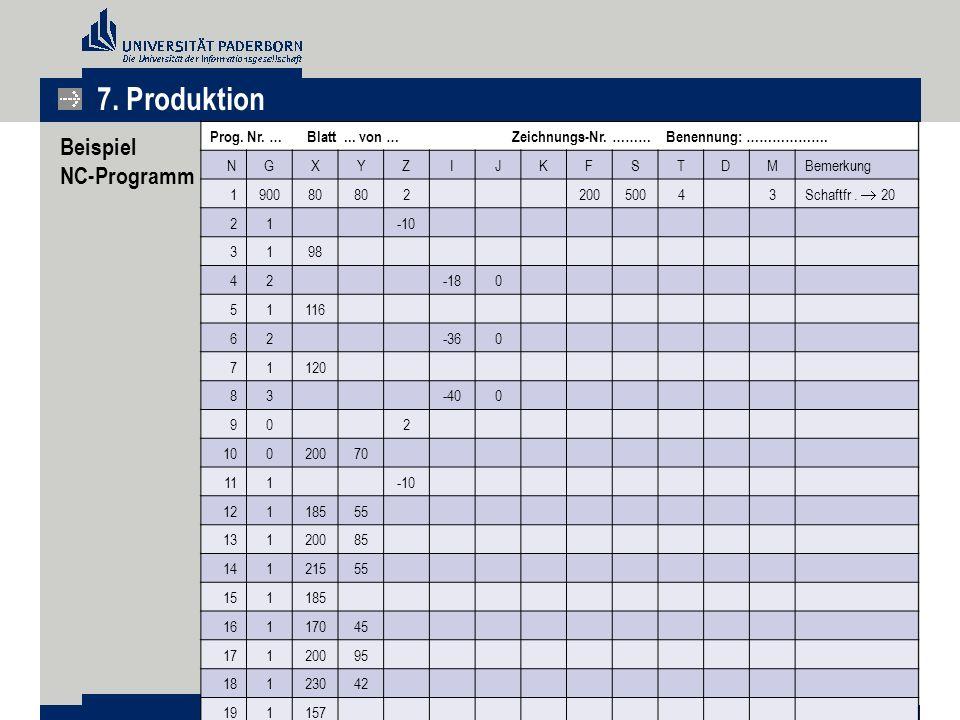 Beispiel NC-Programm Prog. Nr. … Blatt... von … Zeichnungs-Nr. ……… Benennung: ………………. NGXYZIJKFSTDMBemerkung 190080 220050043 Schaftfr.  20 21-10 319