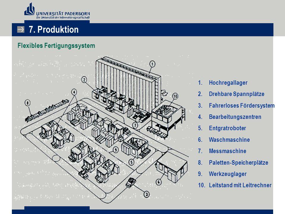 Flexibles Fertigungssystem 1.Hochregallager 2.Drehbare Spannplätze 3.Fahrerloses Fördersystem 4.Bearbeitungszentren 5.Entgratroboter 6.Waschmaschine 7