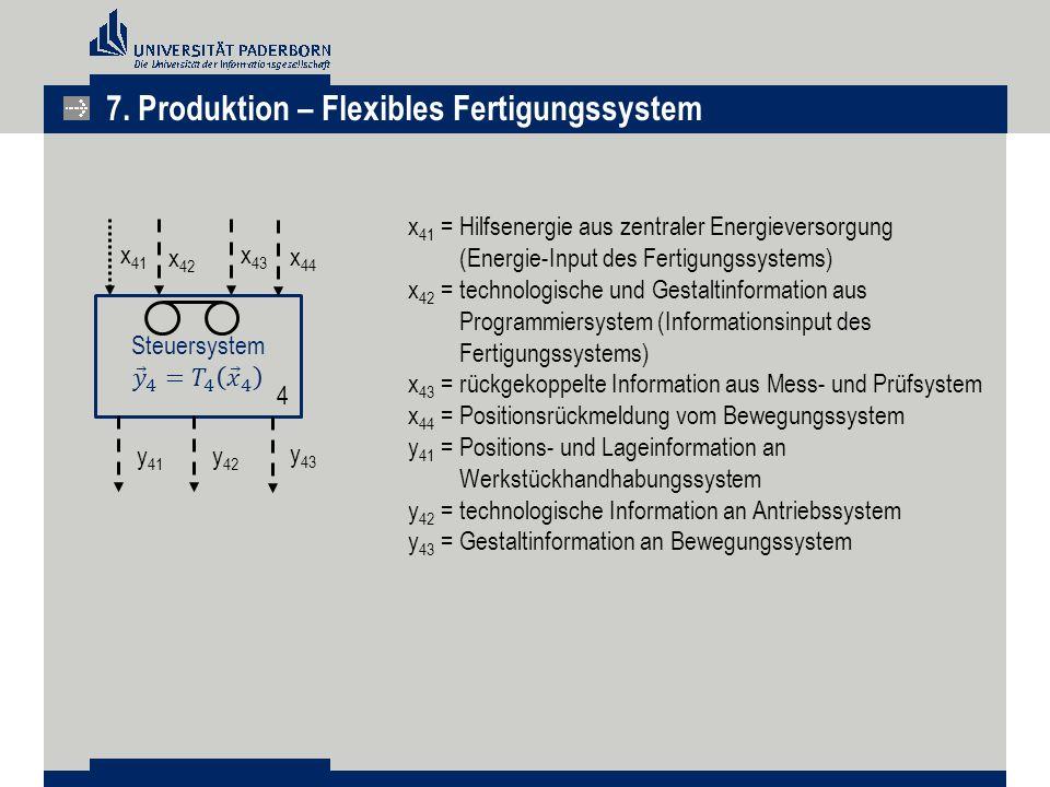 x 41 x 43 x 41 =Hilfsenergie aus zentraler Energieversorgung (Energie-Input des Fertigungssystems) x 42 =technologische und Gestaltinformation aus Pro
