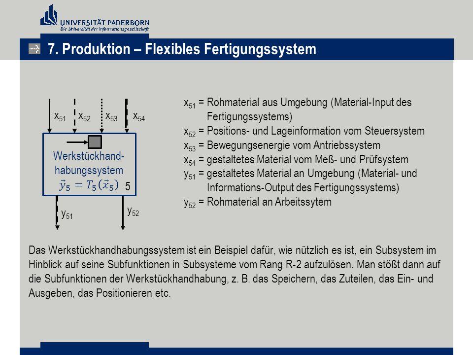 x 51 x 53 x 51 =Rohmaterial aus Umgebung (Material-Input des Fertigungssystems) x 52 =Positions- und Lageinformation vom Steuersystem x 53 =Bewegungse