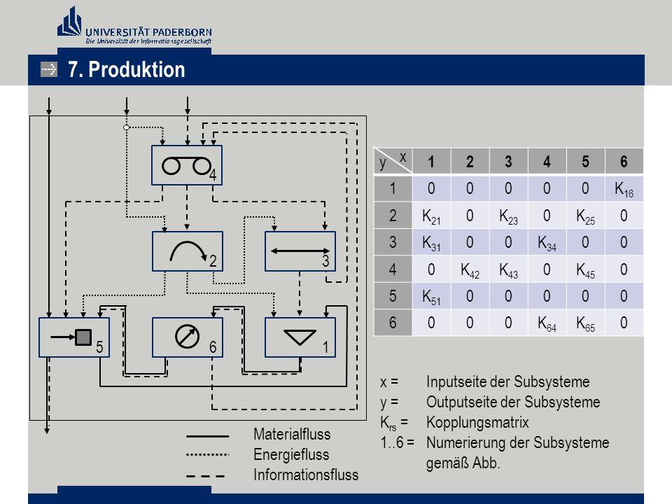 7. Produktion 4 23 615 Materialfluss Energiefluss Informationsfluss 123456 100000K 16 2K 21 0K 23 0K 25 0 3K 31 00K 34 00 40K 42 K 43 0K 45 0 5K 51 00