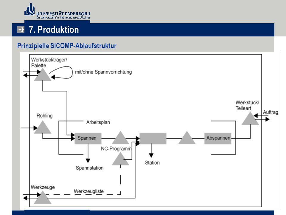 Prinzipielle SICOMP-Ablaufstruktur 7. Produktion