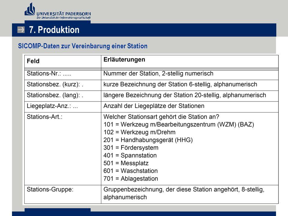 SICOMP-Daten zur Vereinbarung einer Station 7. Produktion