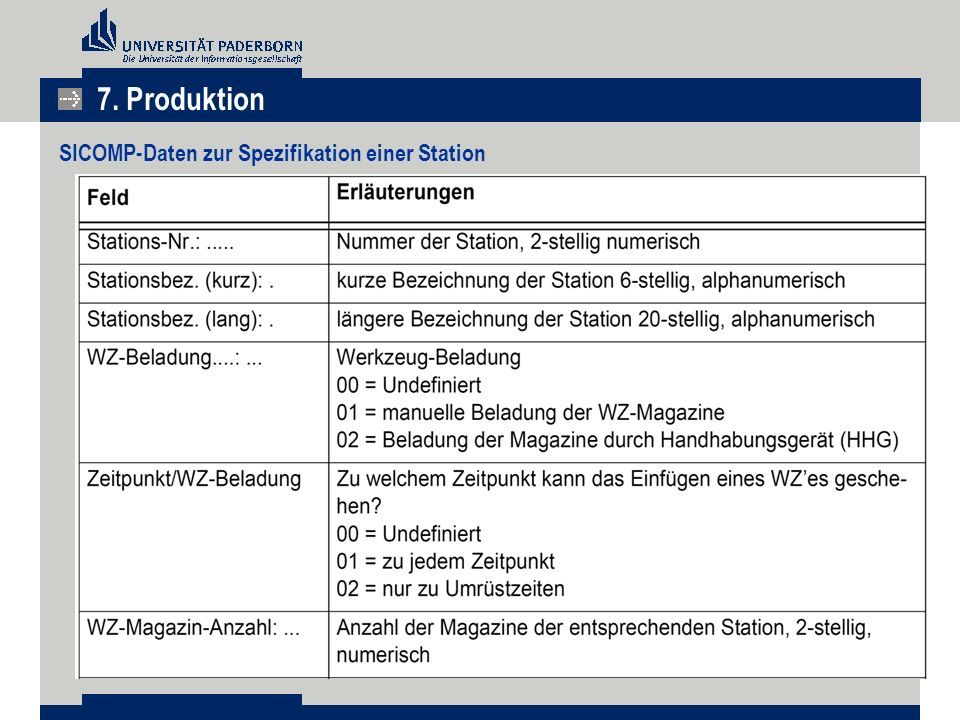 SICOMP-Daten zur Spezifikation einer Station 7. Produktion