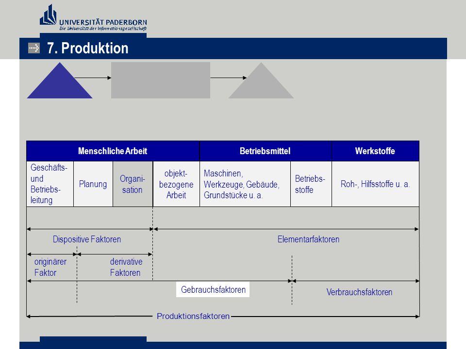 Produktionsfaktoren Menschliche ArbeitBetriebsmittelWerkstoffe Geschäfts- und Betriebs- leitung Planung Organi- sation objekt- bezogene Arbeit Maschin