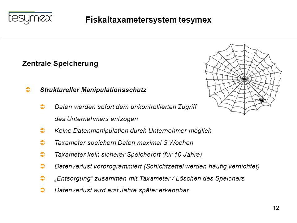 Fiskaltaxametersystem tesymex 12 Zentrale Speicherung  Struktureller Manipulationsschutz  Daten werden sofort dem unkontrollierten Zugriff des Unter