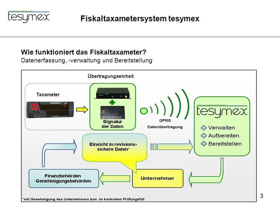 Fiskaltaxametersystem tesymex 3 Taxameter Übertragungseinheit Wie funktioniert das Fiskaltaxameter? Datenerfassung, -verwaltung und Bereitstellung