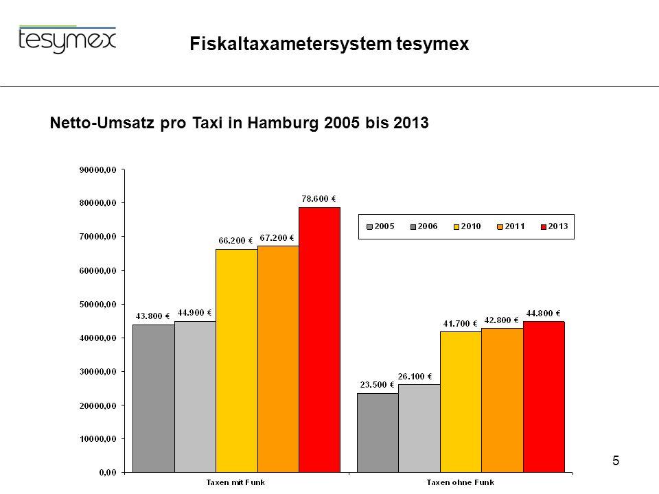 Fiskaltaxametersystem tesymex 5 Netto-Umsatz pro Taxi in Hamburg 2005 bis 2013