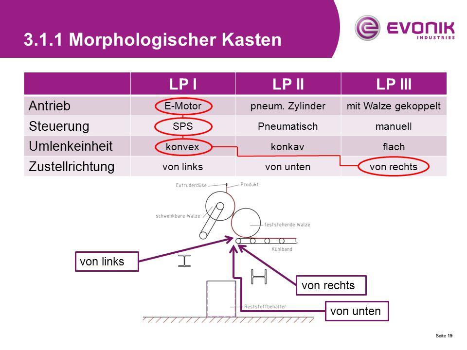 Seite 19 3.1.1 Morphologischer Kasten LP ILP IILP III Antrieb E-Motorpneum. Zylindermit Walze gekoppelt Steuerung SPSPneumatischmanuell Umlenkeinheit