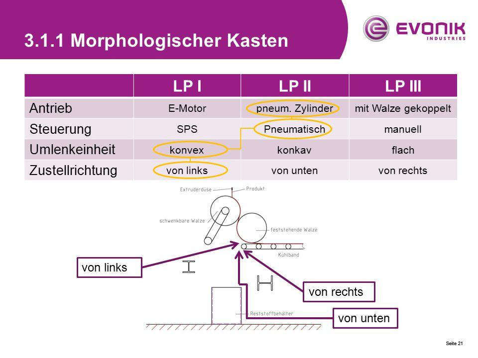 Seite 21 3.1.1 Morphologischer Kasten LP ILP IILP III Antrieb E-Motorpneum. Zylindermit Walze gekoppelt Steuerung SPSPneumatischmanuell Umlenkeinheit