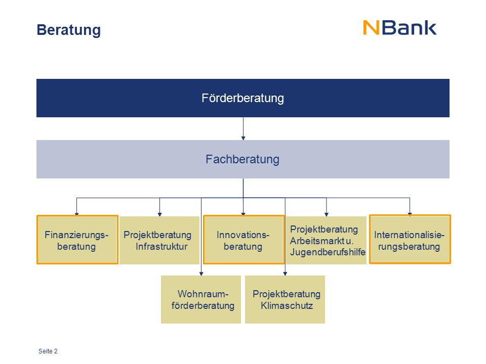 Seite 2 Förderberatung Beratung Fachberatung Finanzierungs- beratung Innovations- beratung Internationalisie- rungsberatung Projektberatung Infrastruk