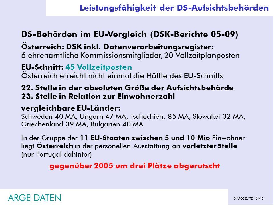 © ARGE DATEN 2015 ARGE DATEN Leistungsfähigkeit der DS-Aufsichtsbehörden DS-Behörden im EU-Vergleich (DSK-Berichte 05-09) Österreich: DSK inkl.