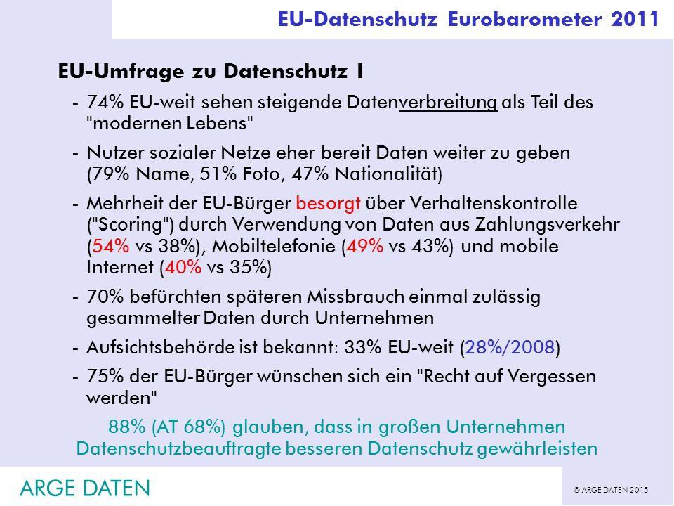 © ARGE DATEN 2015 ARGE DATEN EU-Datenschutz Eurobarometer 2011 EU-Umfrage zu Datenschutz I -74% EU-weit sehen steigende Datenverbreitung als Teil des modernen Lebens -Nutzer sozialer Netze eher bereit Daten weiter zu geben (79% Name, 51% Foto, 47% Nationalität) -Mehrheit der EU-Bürger besorgt über Verhaltenskontrolle ( Scoring ) durch Verwendung von Daten aus Zahlungsverkehr (54% vs 38%), Mobiltelefonie (49% vs 43%) und mobile Internet (40% vs 35%) -70% befürchten späteren Missbrauch einmal zulässig gesammelter Daten durch Unternehmen -Aufsichtsbehörde ist bekannt: 33% EU-weit (28%/2008) -75% der EU-Bürger wünschen sich ein Recht auf Vergessen werden 88% (AT 68%) glauben, dass in großen Unternehmen Datenschutzbeauftragte besseren Datenschutz gewährleisten