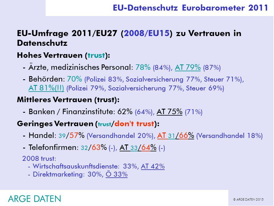 © ARGE DATEN 2015 ARGE DATEN EU-Datenschutz Eurobarometer 2011 EU-Umfrage 2011/EU27 (2008/EU15) zu Vertrauen in Datenschutz Hohes Vertrauen (trust): -Ärzte, medizinisches Personal: 78% (84%), AT 79% (87%) -Behörden: 70% (Polizei 83%, Sozialversicherung 77%, Steuer 71%), AT 81%(!!) (Polizei 79%, Sozialversicherung 77%, Steuer 69%) Mittleres Vertrauen (trust): -Banken / Finanzinstitute: 62% (64%), AT 75% (71%) Geringes Vertrauen ( trust /don t trust): -Handel: 39 /57% (Versandhandel 20%), AT 31 /66% (Versandhandel 18%) -Telefonfirmen: 32 /63% (-), AT 33 /64% (-) 2008 trust: -Wirtschaftsauskunftsdienste: 33%, AT 42% -Direktmarketing: 30%, Ö 33%