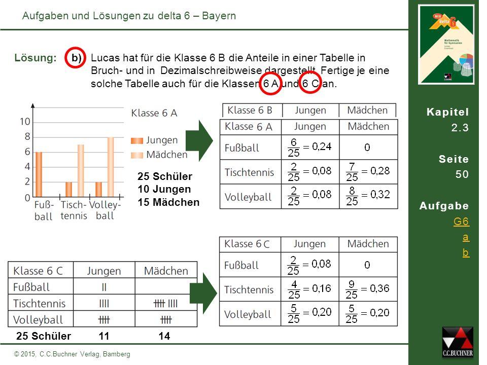 © 2015, C.C.Buchner Verlag, Bamberg Aufgaben und Lösungen zu delta 6 – Bayern Kapitel 2.3 Seite 50 Aufgabe G6 a b b) Lucas hat für die Klasse 6 B die Anteile in einer Tabelle in Bruch- und inDezimalschreibweise dargestellt.
