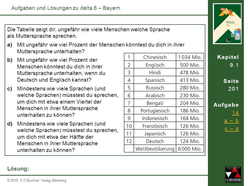Kapitel 9.1 Seite 201 Aufgabe 14 a – b c – d © 2015, C.C.Buchner Verlag, Bamberg Aufgaben und Lösungen zu delta 6 – Bayern Die Tabelle zeigt dir, ungefähr wie viele Menschen welche Sprache als Muttersprache sprechen.