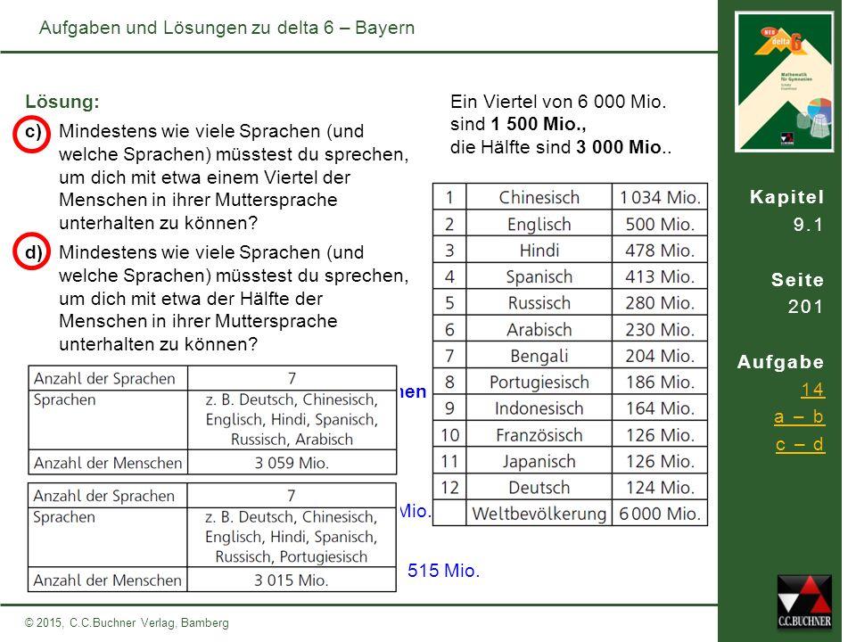Kapitel 9.1 Seite 201 Aufgabe 14 a – b c – d © 2015, C.C.Buchner Verlag, Bamberg Aufgaben und Lösungen zu delta 6 – Bayern c) Mindestens wie viele Spr