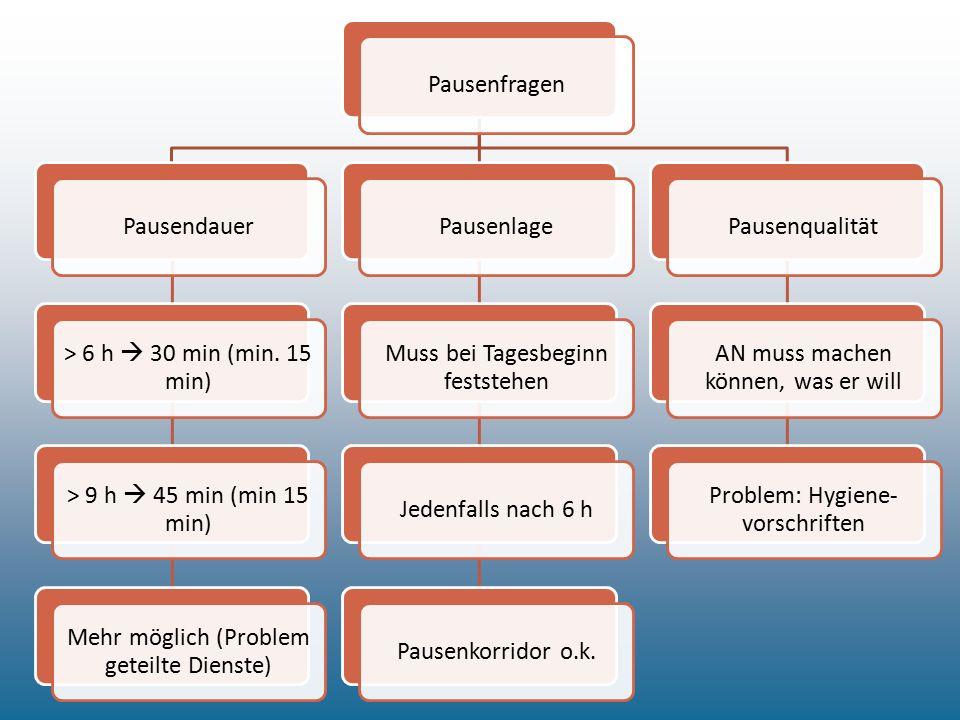 PausenfragenPausendauer > 6 h  30 min (min. 15 min) > 9 h  45 min (min 15 min) Mehr möglich (Problem geteilte Dienste) Pausenlage Muss bei Tagesbegi