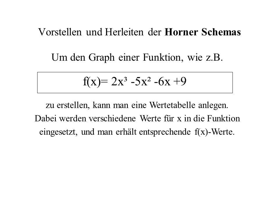 Beispiel: f(x)= 2x³ -5x² -6x +9 Werte-Tabelle: xf(x) x 1 = 0  f(0) = 2(0)³ -5(0)² -6(0) +9 f(0) = 9 0909 x 2 = 1  f(1) = 2(1)³ -5(1)² -6(1) +9 f(1) = 2·1·1·1 -5·1·1 -6·1 +9 f(1) = 2 -5 -6 +9 f(1) = 0 1010 usw....
