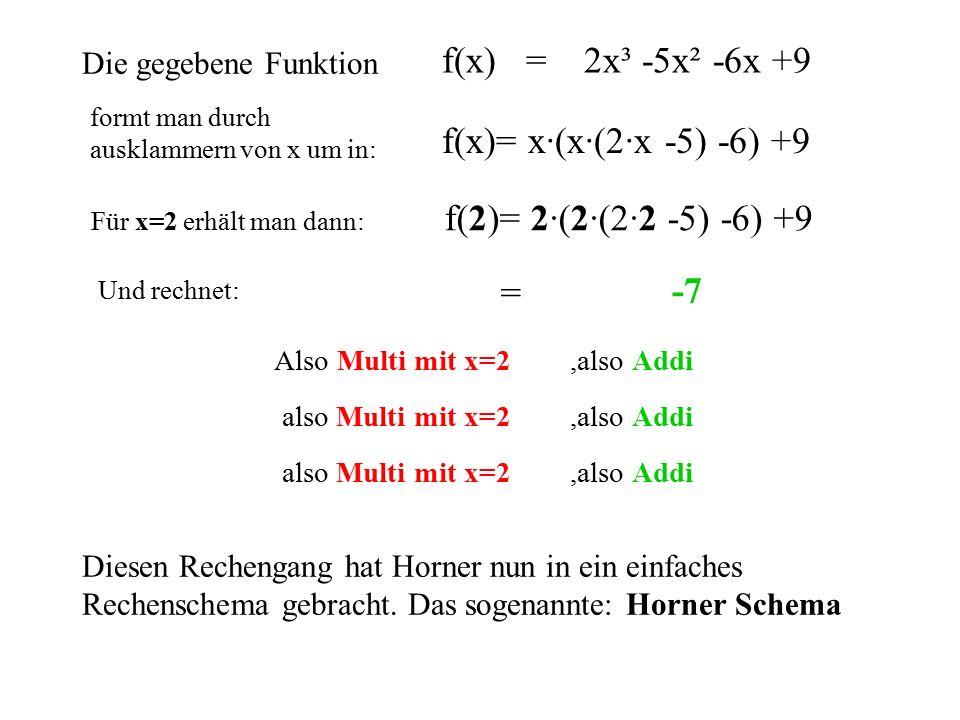 Und rechnet:,also AddiAlso Multi mit x=2,also Addialso Multi mit x=2,also Addialso Multi mit x=2 f(x)= x·(x·(2·x -5) -6) +9 f(2)= 2·(2·(2·2 -5) -6) +9 = 2·(2·(2·2 -5) -6) +9 2·22·2 44 -5 (2·( -1 ) -2 ( -2 -6) ( -8 ) 2· ( -8 ) -16 -16 +9 -7 Die gegebene Funktion Diesen Rechengang hat Horner nun in ein einfaches Rechenschema gebracht.